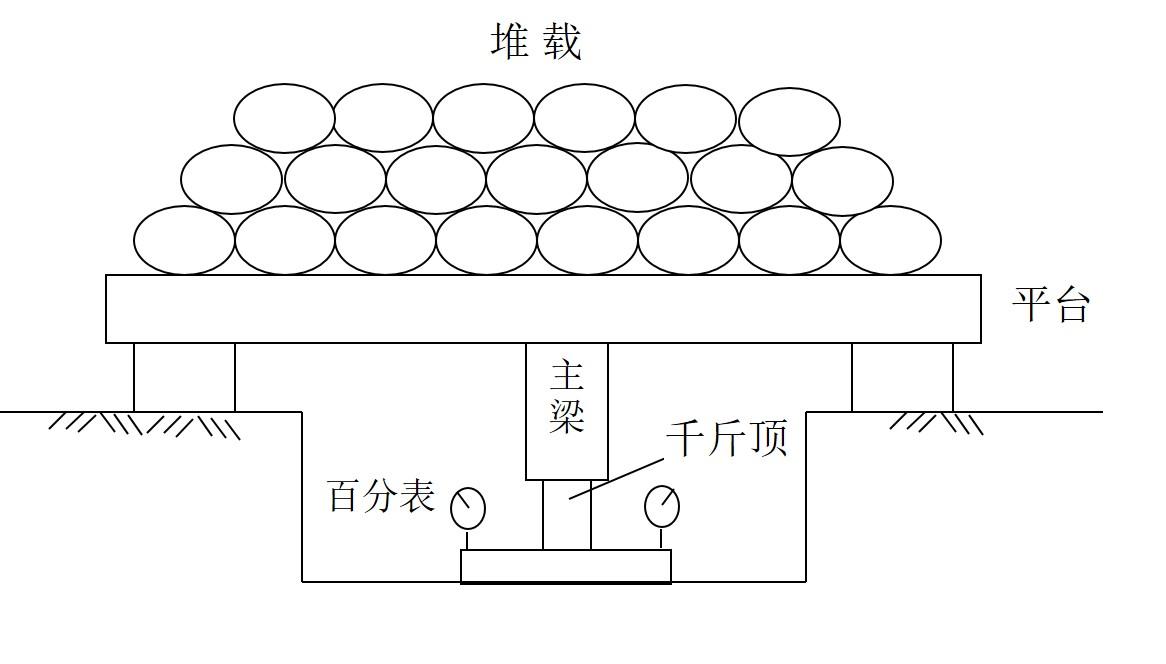 (3)自平衡法与传统静载法的比较