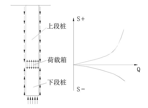 (2)自平衡法的基本原理